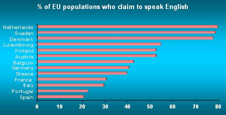 The History Of English  English As A Global Language Percentage Of Eu Populations Who Claim To Speak English